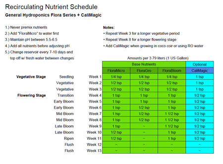 Custom recirculating schedule for General Hydroponics Flora Trio