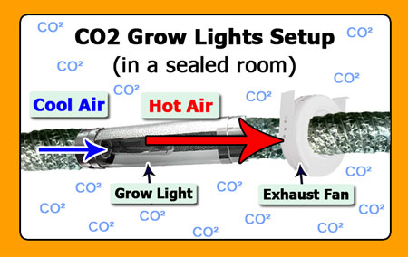 CO2 Sealed Room u0026 Venting Diagram  sc 1 st  Grow Weed Easy & How to Use CO2 to Increase Cannabis Yields! | Grow Weed Easy