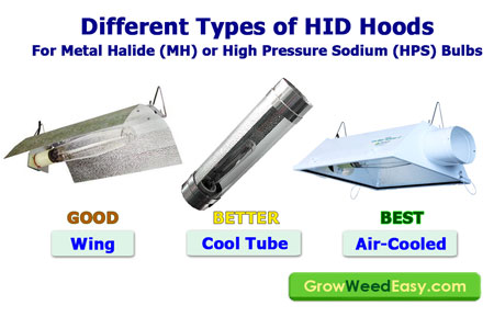 Different types of hoods for HID Grow Lights (HPS and MH) for growing weed