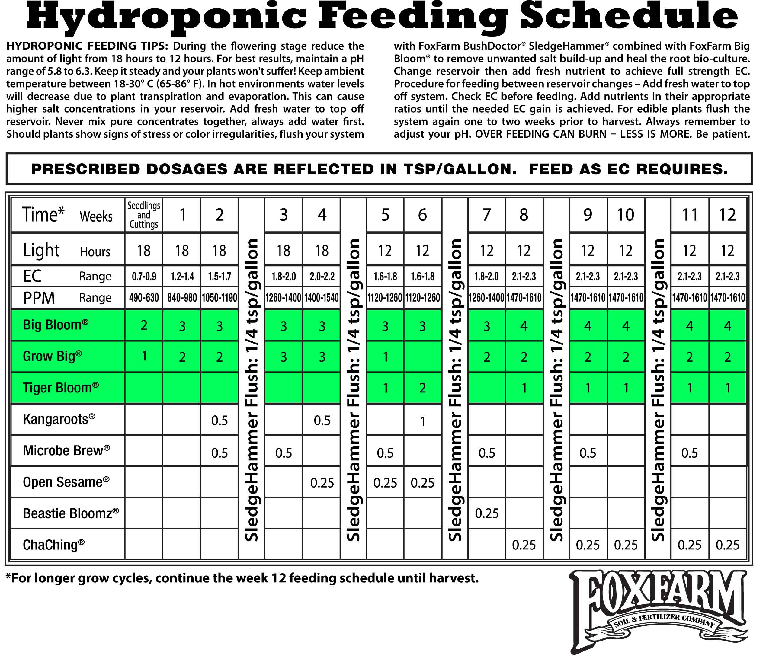 Vegetable Garden Fertilizer Chart