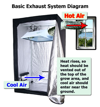 A basic diagram showing how an exhaust system works - cold air comes in through the bottom, and hot air is pushed out the top