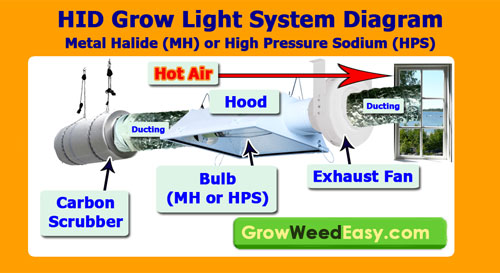 HID grow light exhaust setup diagram - See how to set up your exhaust system for MH/HPS grow lights