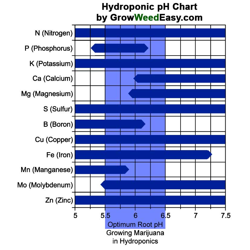 Optimum Hydroponics Ph For Growing Marijuana Use This Chart Only