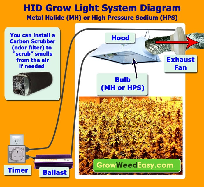 hid grow light mh hps setup diagram simple mh hps grow light tutorial, plus cheap ways to exhaust heat! grow