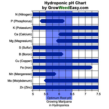 Chart of optimal nutrient absorption for different pH ranges when growing marijuana in hydroponics