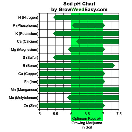 Chart of pptimal nutrient absorption for different pH ranges when growing marijuana in soil