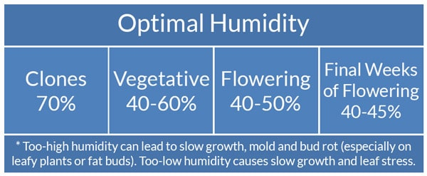 Optimal cannabis humidity levels chart