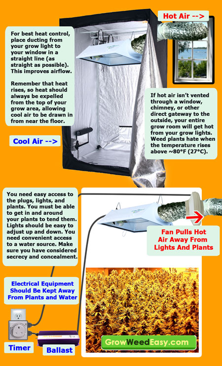 Diagram with more information about how to control heat in the marijuana grow room