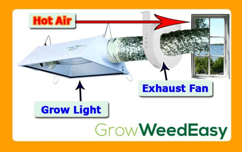 With every exhaust system, the idea is to vent out hot, humid or stale air, so it completely leaves the grow space