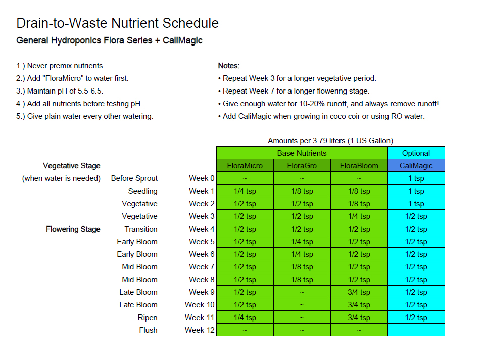 How We Use Gh Flora Trio For Cans Custom Schedule Here S A Chart Demonstrating The In Drain To Waste Mediums Like Coco Coir