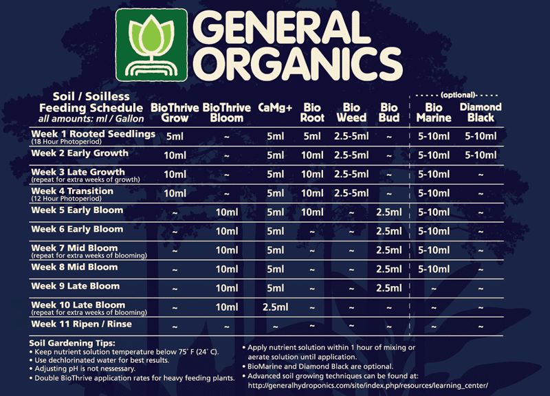 Which Nutrients Are Best For Growing Cannabis Grow Weed