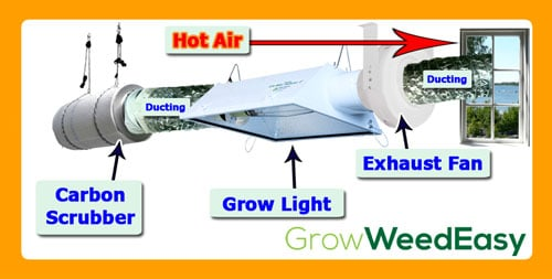 Simple cannabis exhaust system diagram